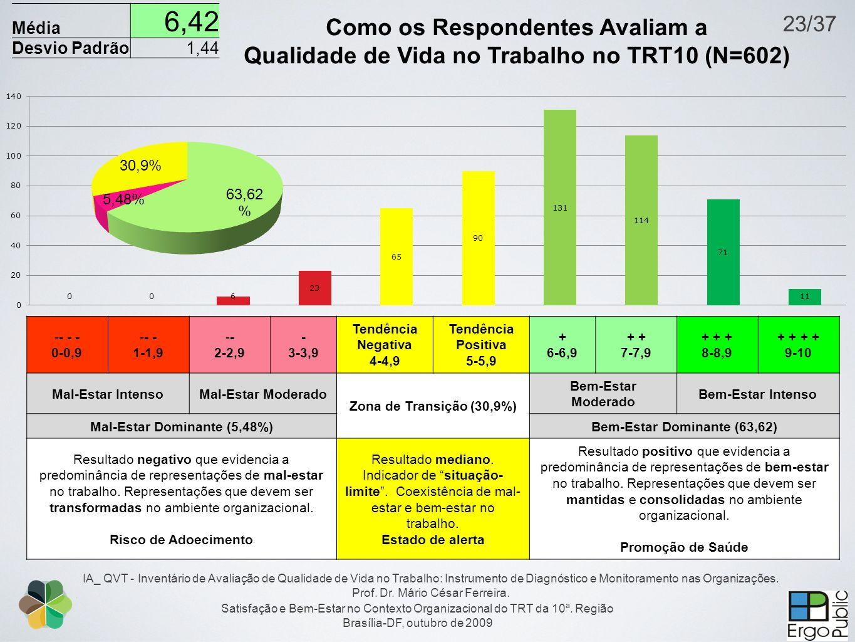 Satisfação e Bem-Estar no Contexto Organizacional do TRT da 10ª. Região Brasília-DF, outubro de 2009 IA_ QVT - Inventário de Avaliação de Qualidade de