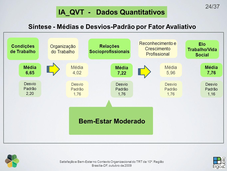 Satisfação e Bem-Estar no Contexto Organizacional do TRT da 10ª. Região Brasília-DF, outubro de 2009 24/37 Condições de Trabalho Organização do Trabal