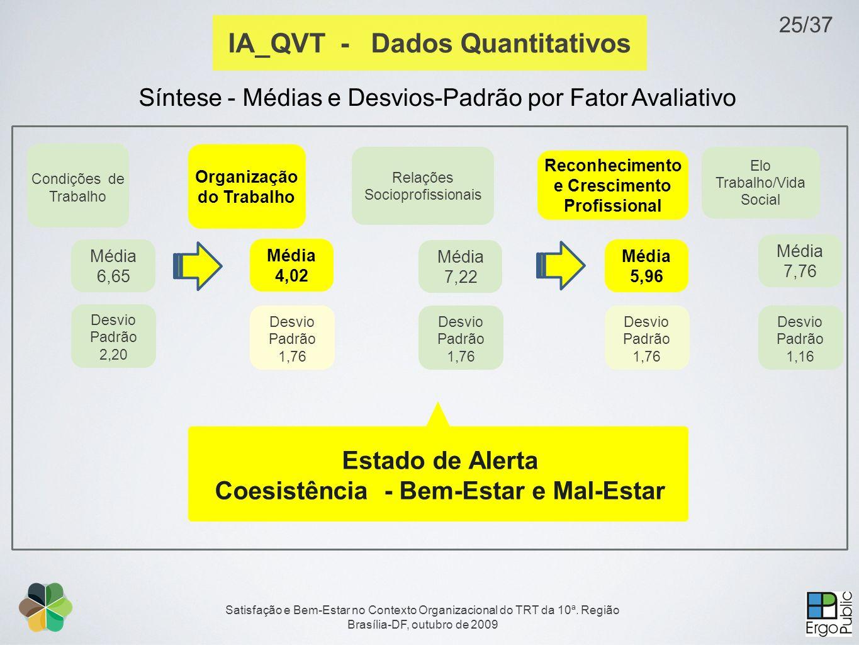 Satisfação e Bem-Estar no Contexto Organizacional do TRT da 10ª. Região Brasília-DF, outubro de 2009 Condições de Trabalho Organização do Trabalho Méd