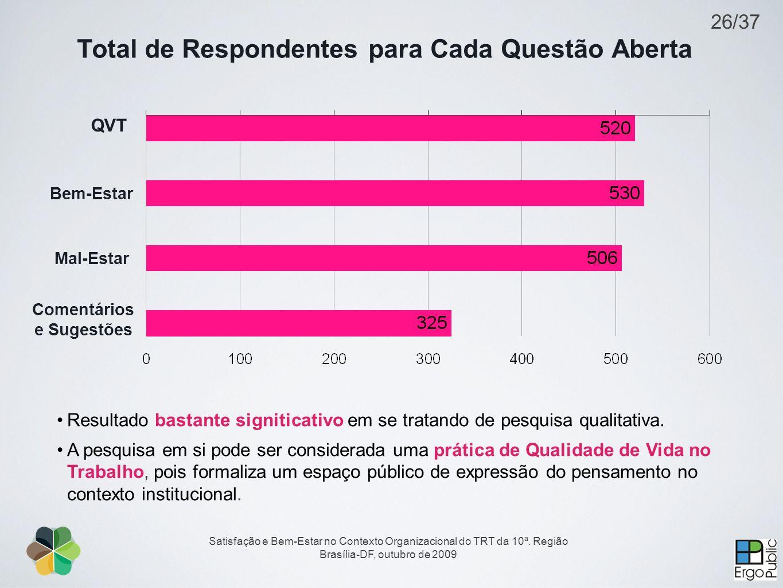 Satisfação e Bem-Estar no Contexto Organizacional do TRT da 10ª. Região Brasília-DF, outubro de 2009 Total de Respondentes para Cada Questão Aberta Re
