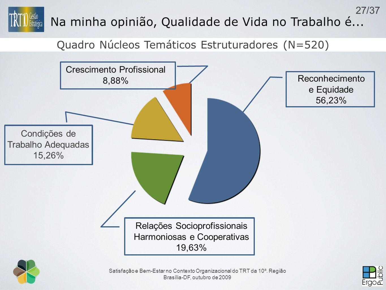 Satisfação e Bem-Estar no Contexto Organizacional do TRT da 10ª. Região Brasília-DF, outubro de 2009 Quadro Núcleos Temáticos Estruturadores (N=520) N