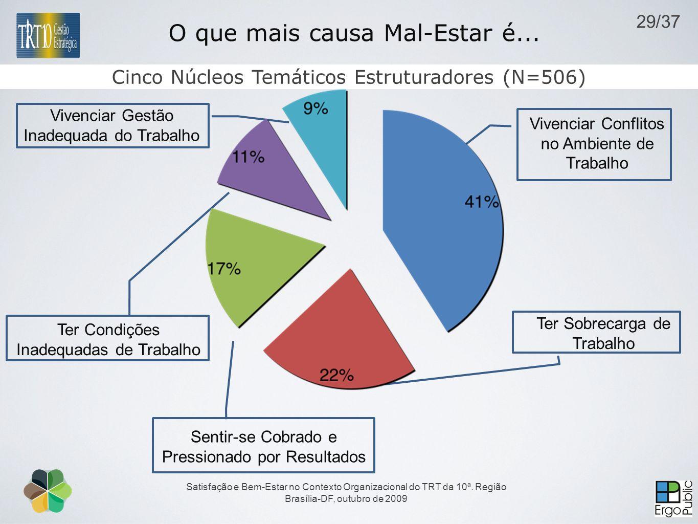 Satisfação e Bem-Estar no Contexto Organizacional do TRT da 10ª. Região Brasília-DF, outubro de 2009 O que mais causa Mal-Estar é... Ter Condições Ina
