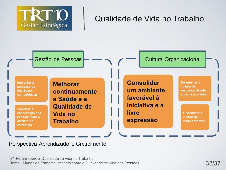 Gestão de Pessoas Cultura Organizacional Implantar o processo de gestão por competências Viabilizar a capacitação das pessoas para o alcance da estrat
