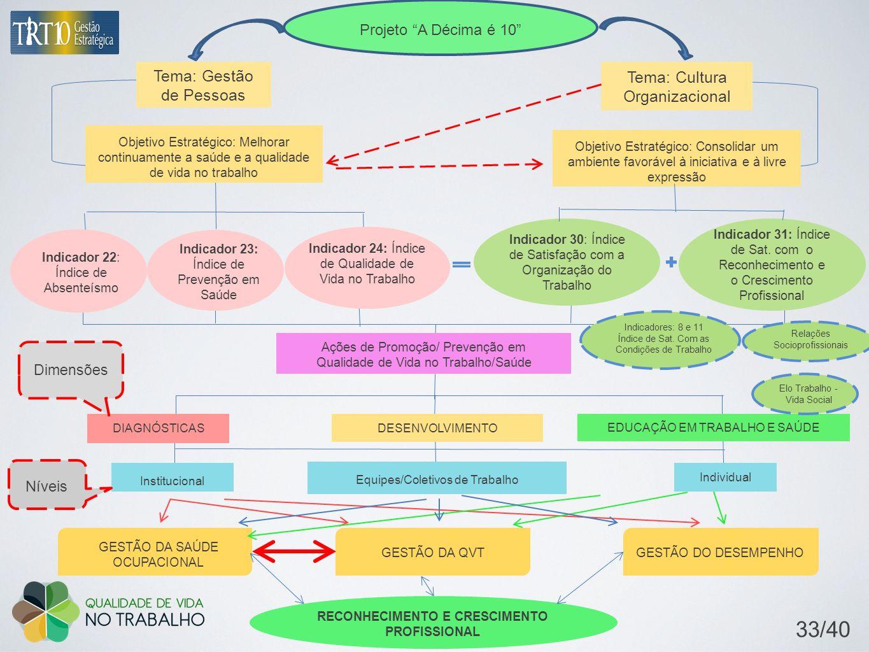 Projeto A Décima é 10 Tema: Gestão de Pessoas Tema: Cultura Organizacional Objetivo Estratégico: Consolidar um ambiente favorável à iniciativa e à liv