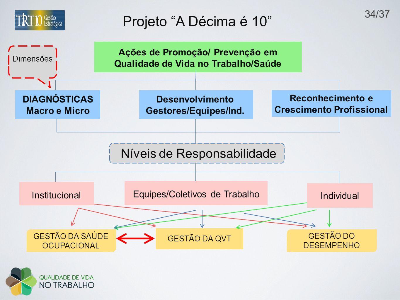 Ações de Promoção/ Prevenção em Qualidade de Vida no Trabalho/Saúde GESTÃO DA SAÚDE OCUPACIONAL GESTÃO DA QVT GESTÃO DO DESEMPENHO Equipes/Coletivos de Trabalho Institucional DIAGNÓSTICAS Macro e Micro Dimensões Projeto A Décima é 10 Desenvolvimento Gestores/Equipes/Ind.