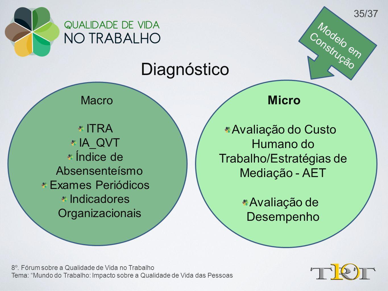 Modelo em Construção Diagnóstico Macro ITRA IA_QVT Índice de Absensenteísmo Exames Periódicos Indicadores Organizacionais 8º. Fórum sobre a Qualidade