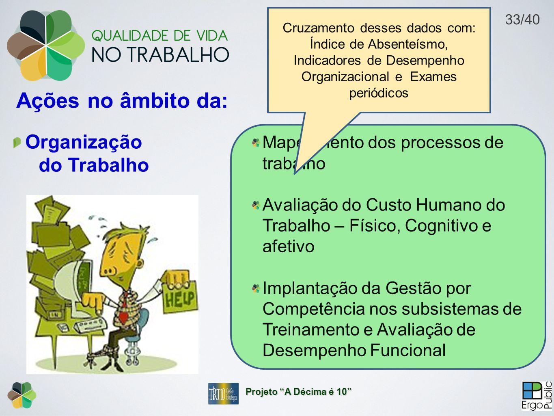 Organização do Trabalho Ações no âmbito da: Mapeamento dos processos de trabalho Avaliação do Custo Humano do Trabalho – Físico, Cognitivo e afetivo Implantação da Gestão por Competência nos subsistemas de Treinamento e Avaliação de Desempenho Funcional Cruzamento desses dados com: Índice de Absenteísmo, Indicadores de Desempenho Organizacional e Exames periódicos Projeto A Décima é 10 33/40
