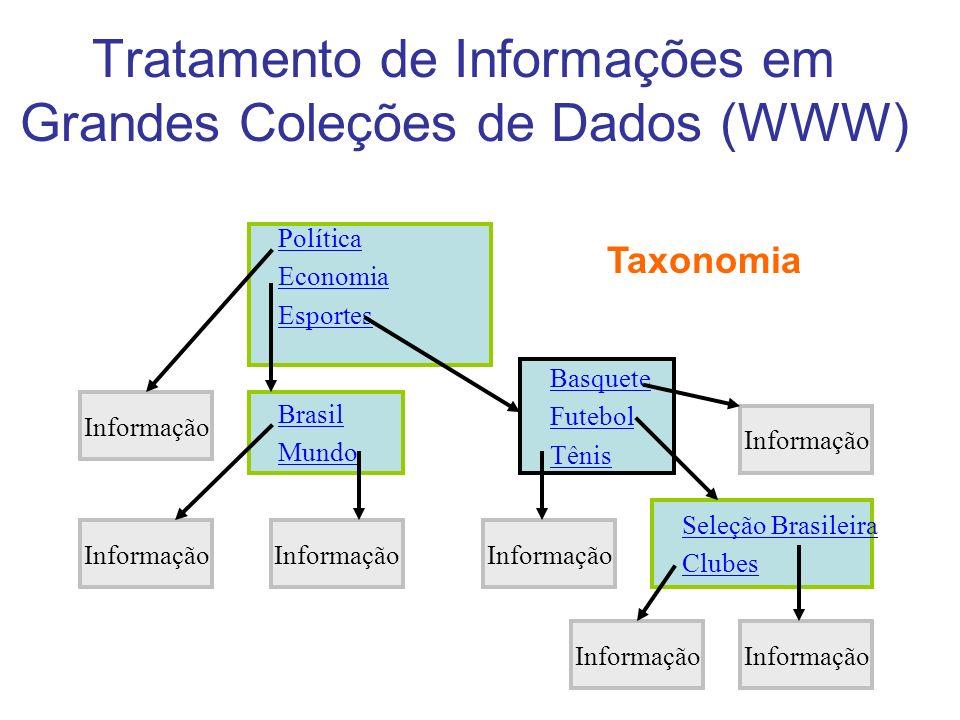 Tratamento de Informações em Grandes Coleções de Dados (WWW) Política Economia Esportes Basquete Futebol Tênis Seleção Brasileira Clubes Brasil Mundo