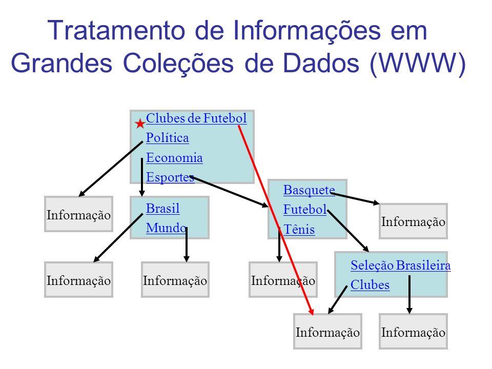 Tratamento de Informações em Grandes Coleções de Dados (WWW) Clubes de Futebol Política Economia Esportes Basquete Futebol Tênis Seleção Brasileira Cl