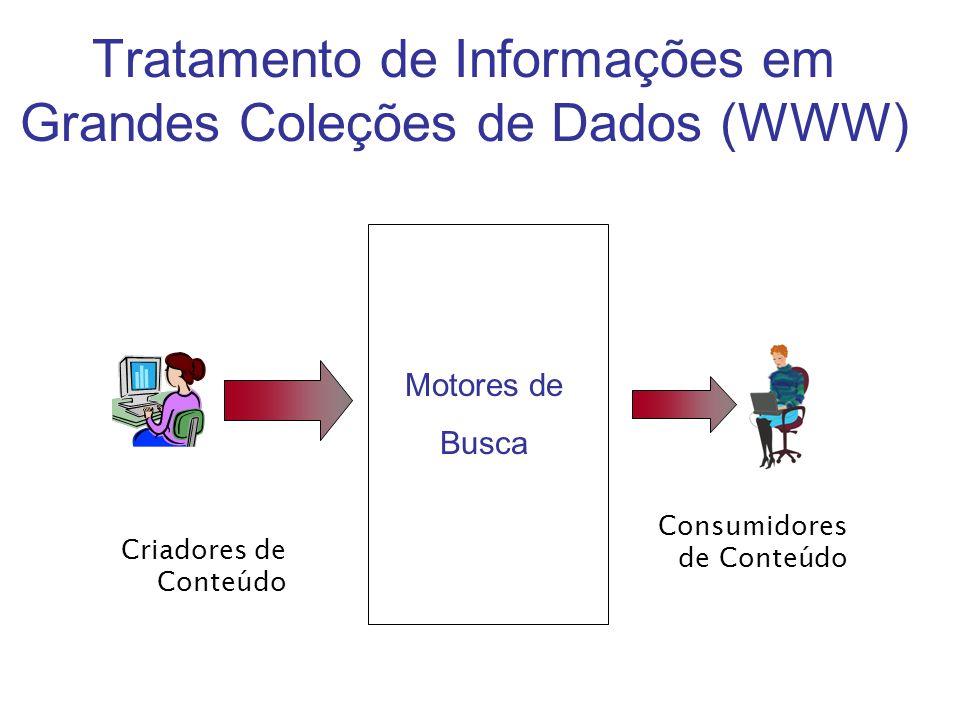 Tratamento de Informações em Grandes Coleções de Dados (WWW) Criadores de Conteúdo Consumidores de Conteúdo Motores de Busca
