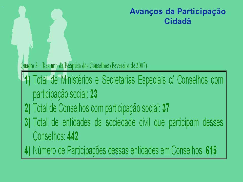. Avanços da Participação Cidadã..
