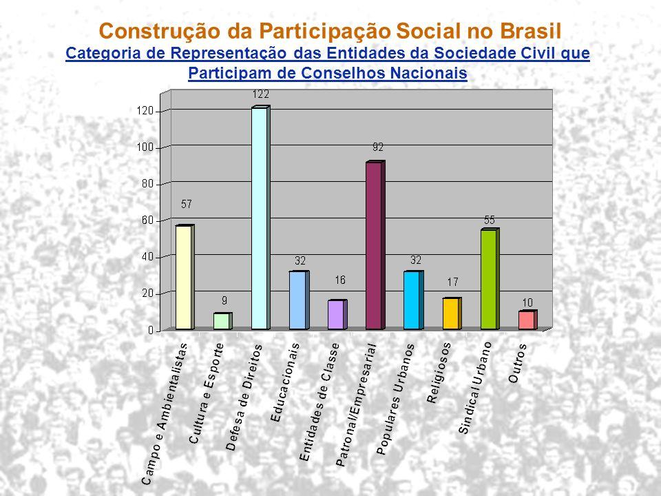 ... Construção da Participação Social no Brasil Categoria de Representação das Entidades da Sociedade Civil que Participam de Conselhos Nacionais