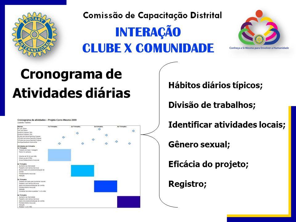 Cronograma de Atividades diárias Hábitos diários típicos; Divisão de trabalhos; Identificar atividades locais; Gênero sexual; Eficácia do projeto; Reg
