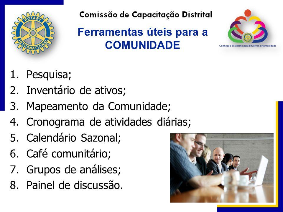 Ferramentas úteis para a COMUNIDADE 1.Pesquisa; 2.Inventário de ativos; 3.Mapeamento da Comunidade; 4.Cronograma de atividades diárias; 5.Calendário S