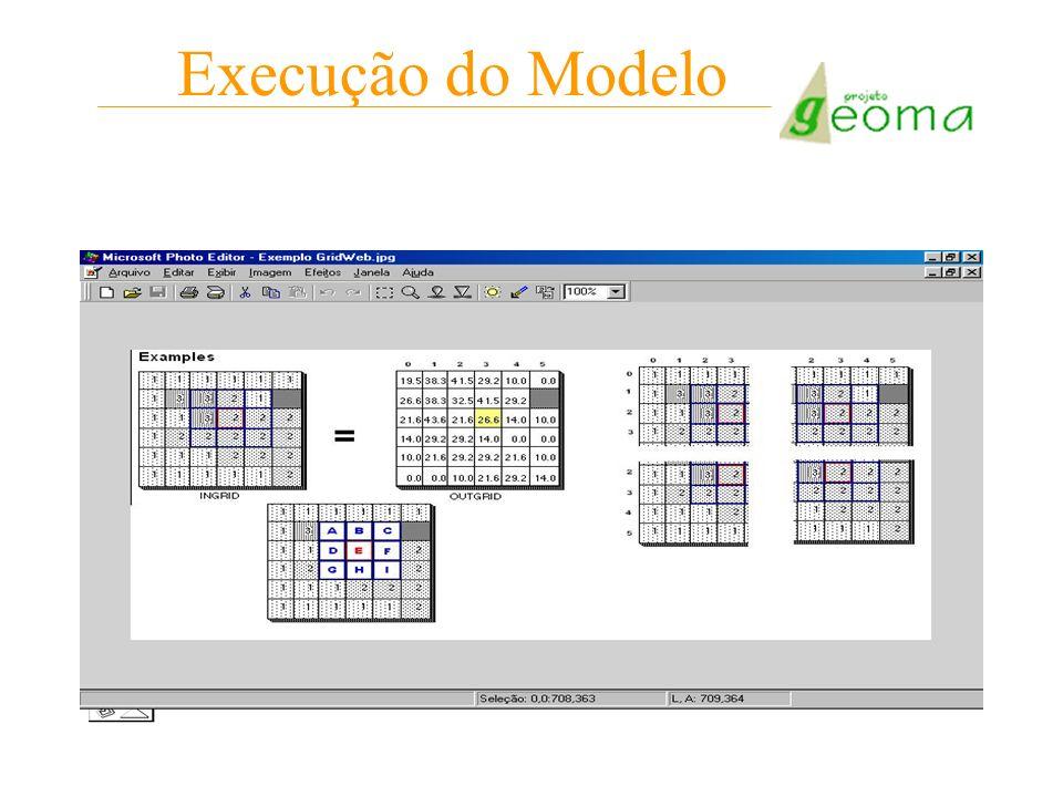 Execução do Modelo