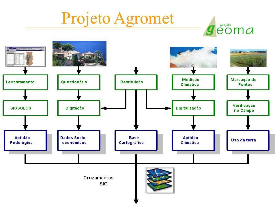 Projeto Agromet