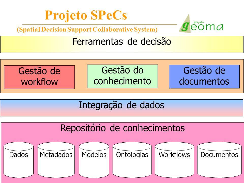 Projeto SPeCs (Spatial Decision Support Collaborative System) Ferramentas de decisão Gestão do conhecimento Gestão de documentos Gestão de workflow In