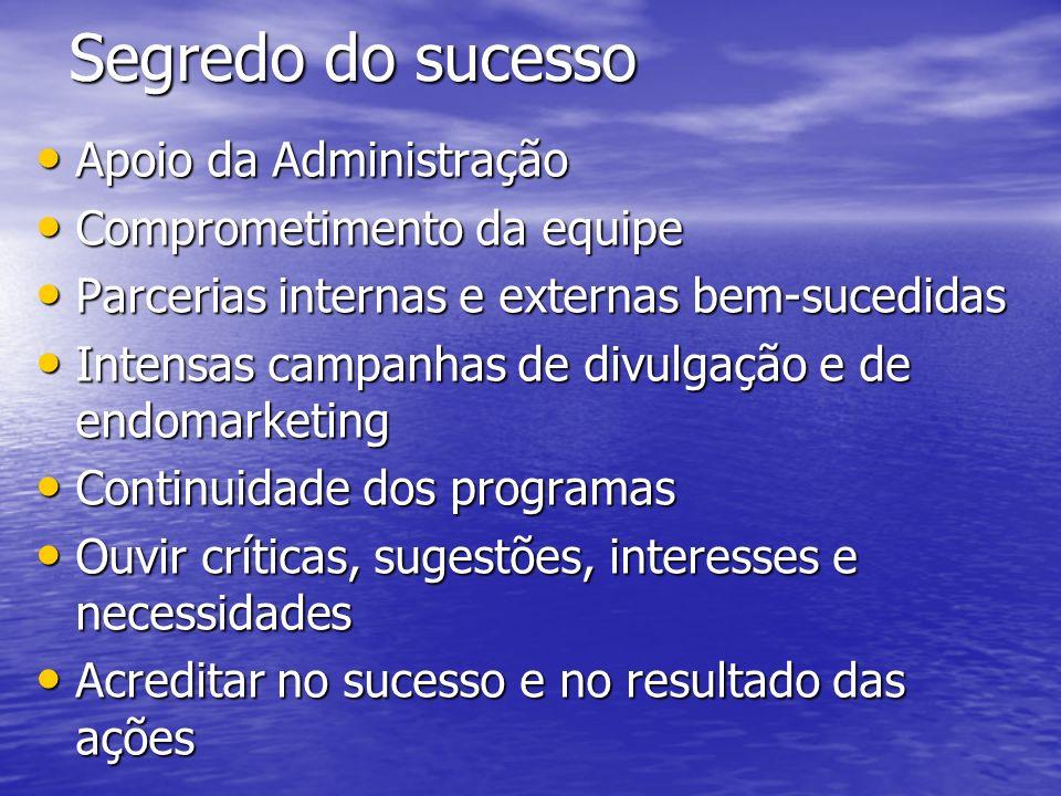 Segredo do sucesso Apoio da Administração Apoio da Administração Comprometimento da equipe Comprometimento da equipe Parcerias internas e externas bem