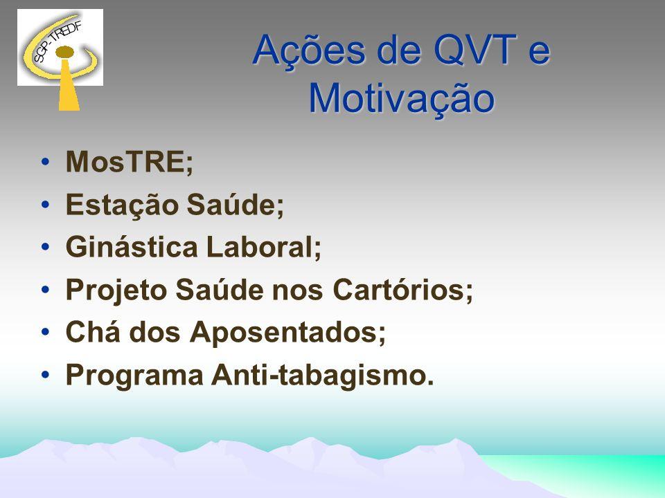 Ações de QVT e Motivação MosTRE; Estação Saúde; Ginástica Laboral; Projeto Saúde nos Cartórios; Chá dos Aposentados; Programa Anti-tabagismo.