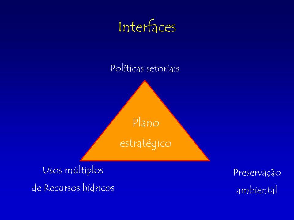 Interfaces Usos múltiplos de Recursos hídricos Preservação ambiental Políticas setoriais Plano estratégico