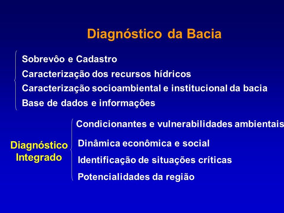 Diagnóstico da Bacia Sobrevôo e Cadastro Caracterização socioambiental e institucional da bacia Caracterização dos recursos hídricos Dinâmica econômic