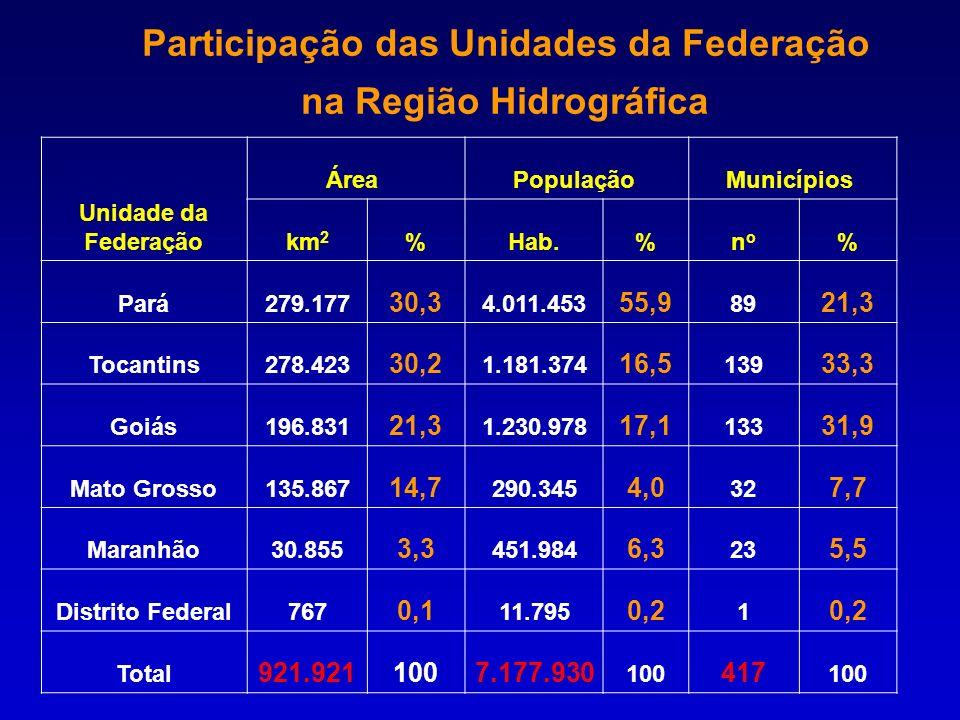 Unidade da Federação Área População Municípios km 2 %Hab.%nono % Pará279.177 30,3 4.011.453 55,9 89 21,3 Tocantins278.423 30,2 1.181.374 16,5 139 33,3