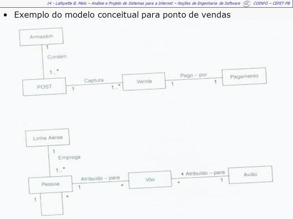 14 - Lafayette B. Melo – Análise e Projeto de Sistemas para a Internet – Noções de Engenharia de Software COINFO – CEFET-PB Exemplo do modelo conceitu