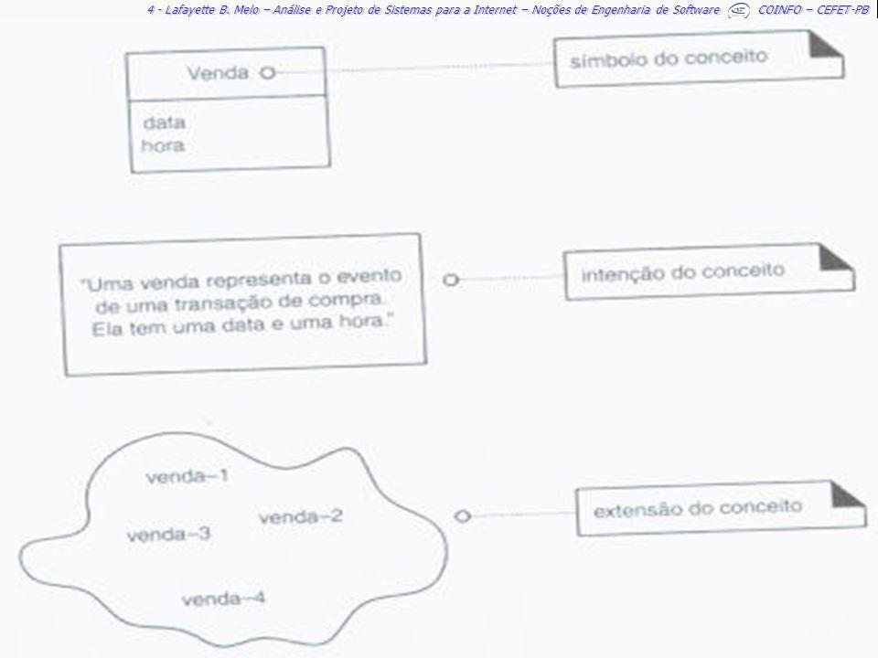 4 - Lafayette B. Melo – Análise e Projeto de Sistemas para a Internet – Noções de Engenharia de Software COINFO – CEFET-PB