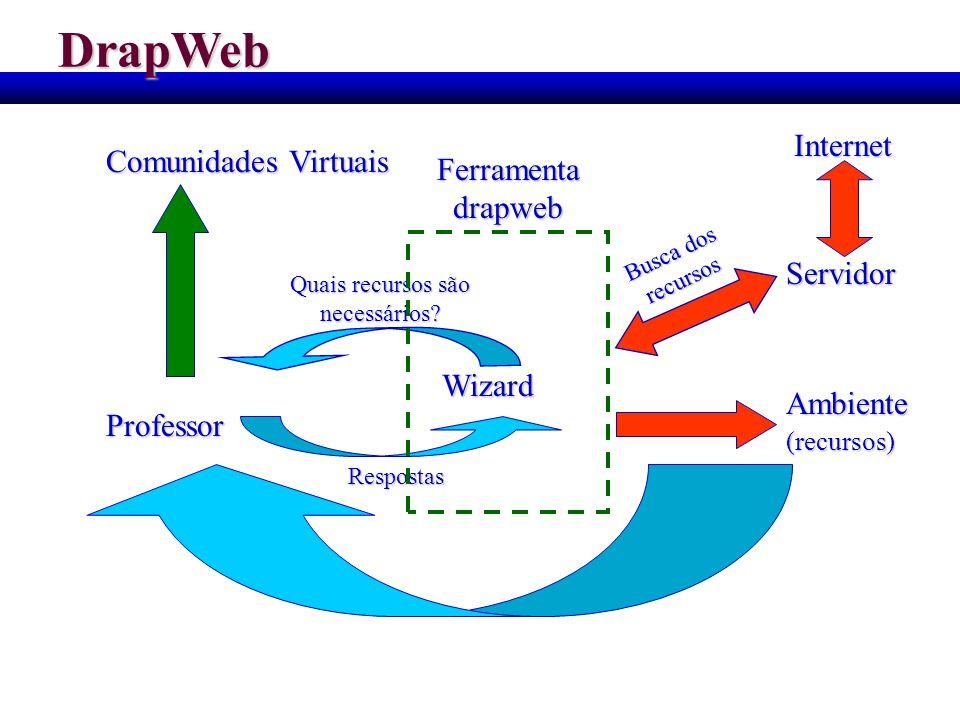 DrapWebProfessor Wizard Ambiente(recursos) Quais recursos são necessários? Respostas Servidor Busca dos recursos Comunidades Virtuais Ferramenta drapw