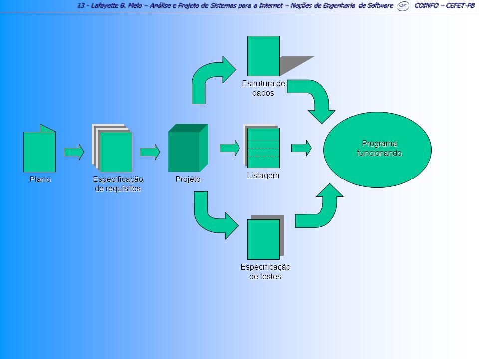 13 - Lafayette B. Melo – Análise e Projeto de Sistemas para a Internet – Noções de Engenharia de Software COINFO – CEFET-PB Programa funcionando Espec