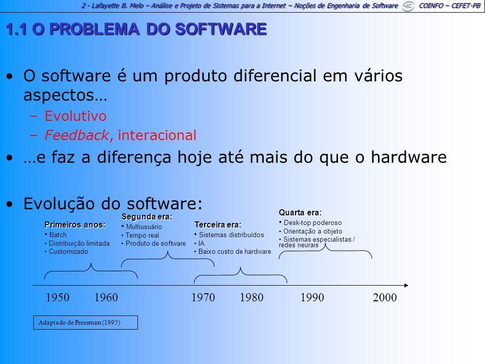 2 - Lafayette B. Melo – Análise e Projeto de Sistemas para a Internet – Noções de Engenharia de Software COINFO – CEFET-PB 1.1 O PROBLEMA DO SOFTWARE