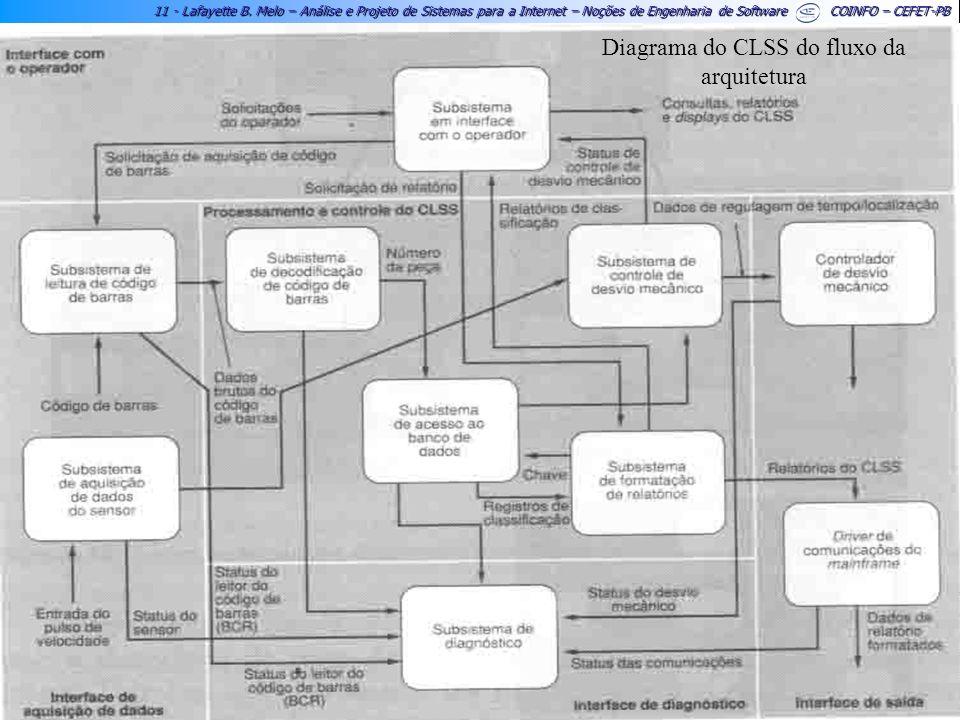 11 - Lafayette B. Melo – Análise e Projeto de Sistemas para a Internet – Noções de Engenharia de Software COINFO – CEFET-PB Diagrama do CLSS do fluxo