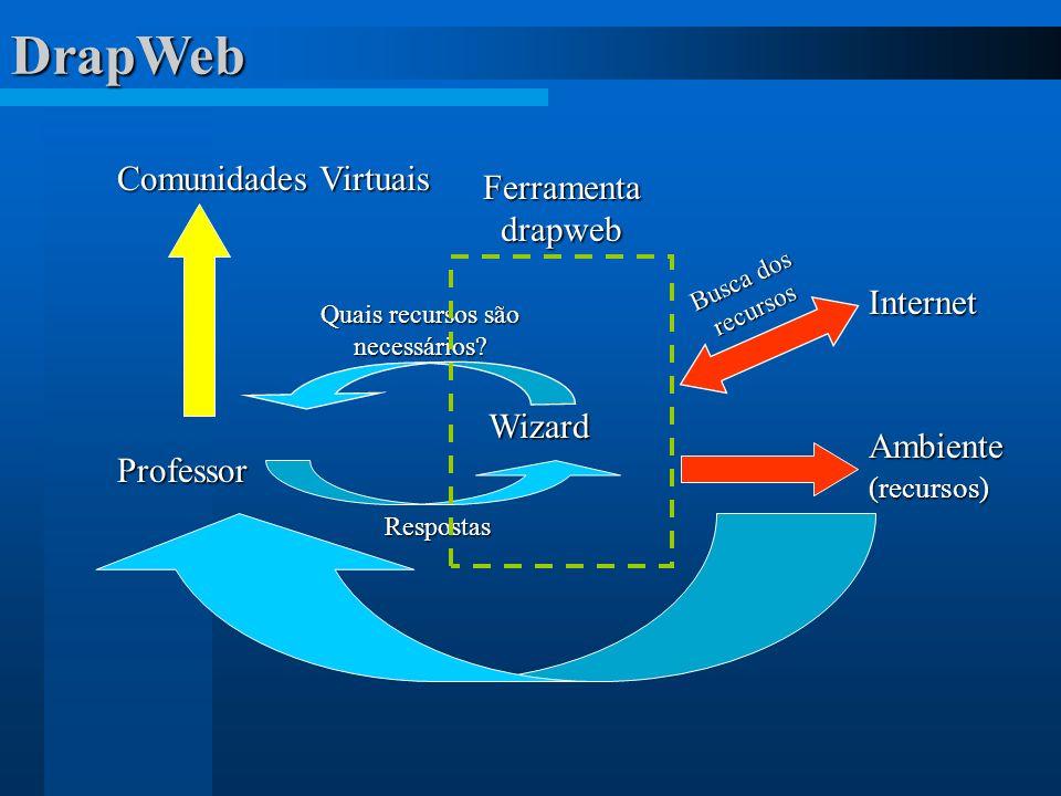 DrapWebProfessor Wizard Ambiente(recursos) Quais recursos são necessários? Respostas Internet Busca dos recursos Comunidades Virtuais Ferramenta drapw