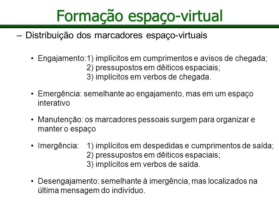 –Distribuição dos marcadores espaço-virtuais Engajamento:1) implícitos em cumprimentos e avisos de chegada; 2) pressupostos em dêiticos espaciais; 3)