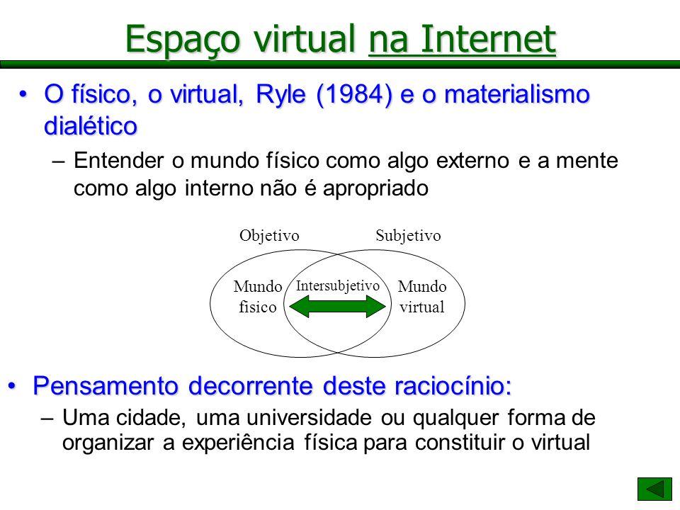 Espaço virtual na Internet O físico, o virtual, Ryle (1984) e o materialismo dialéticoO físico, o virtual, Ryle (1984) e o materialismo dialético –Ent