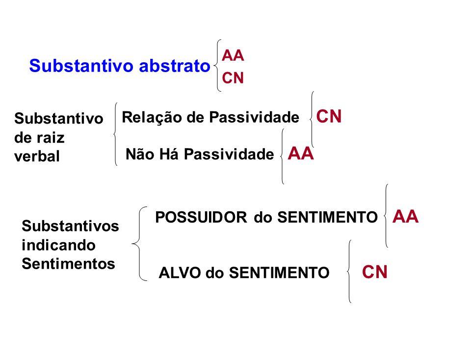 Substantivo abstrato AA CN Substantivo de raiz verbal Relação de Passividade CN Não Há Passividade AA Substantivos indicando Sentimentos POSSUIDOR do