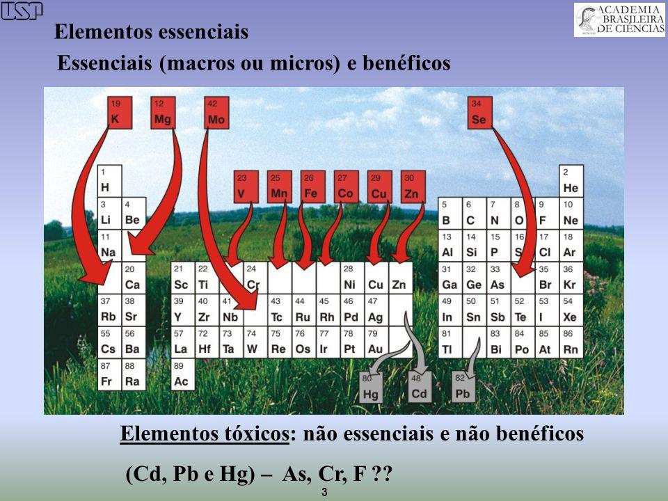 3 Essenciais (macros ou micros) e benéficos Elementos tóxicos: não essenciais e não benéficos (Cd, Pb e Hg) – As, Cr, F ?? Elementos essenciais