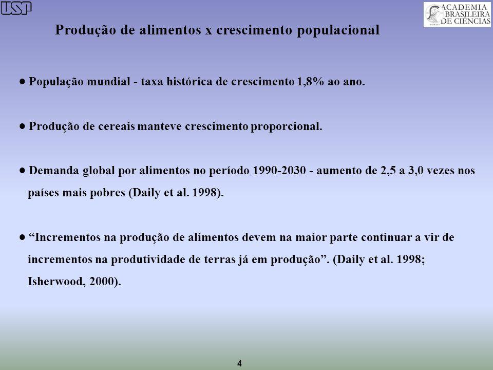 4 População mundial - taxa histórica de crescimento 1,8% ao ano. Produção de cereais manteve crescimento proporcional. Demanda global por alimentos no