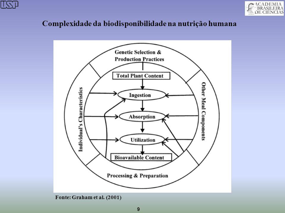 9 Complexidade da biodisponibilidade na nutrição humana Fonte: Graham et al. (2001)
