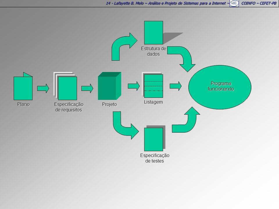 14 - Lafayette B. Melo – Análise e Projeto de Sistemas para a Internet – COINFO – CEFET-PB Programa funcionando Especificação de testes Estrutura de d