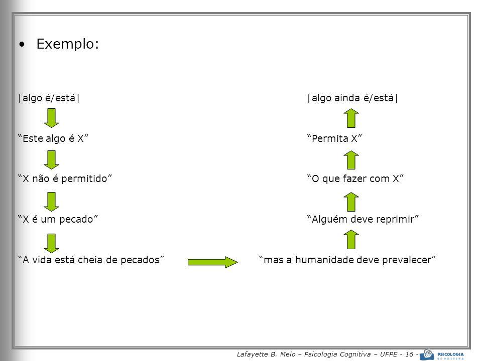 Lafayette B. Melo – Psicologia Cognitiva – UFPE - 16 - Exemplo: [algo é/está][algo ainda é/está] Este algo é XPermita X X não é permitidoO que fazer c