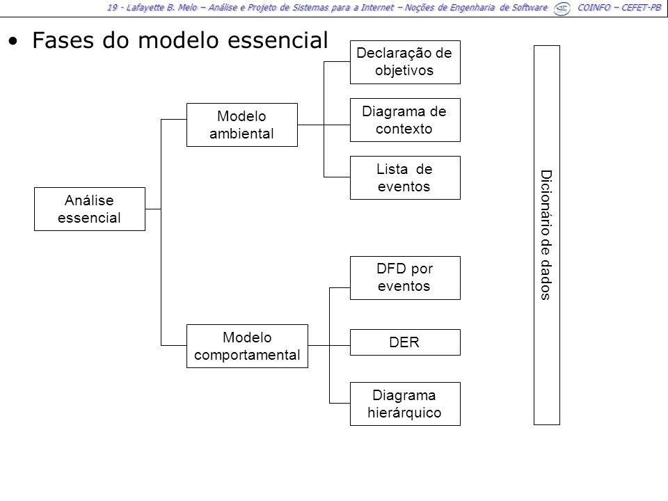 19 - Lafayette B. Melo – Análise e Projeto de Sistemas para a Internet – Noções de Engenharia de Software COINFO – CEFET-PB Fases do modelo essencial