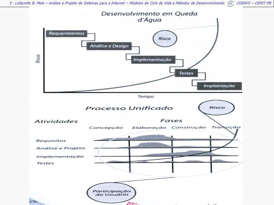 5 - Lafayette B. Melo – Análise e Projeto de Sistemas para a Internet – Modelos de Ciclo de Vida e Métodos de Desenvolvimento COINFO – CEFET-PB