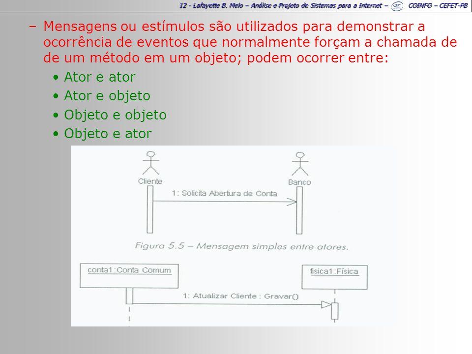 12 - Lafayette B. Melo – Análise e Projeto de Sistemas para a Internet – COINFO – CEFET-PB –Mensagens ou estímulos são utilizados para demonstrar a oc