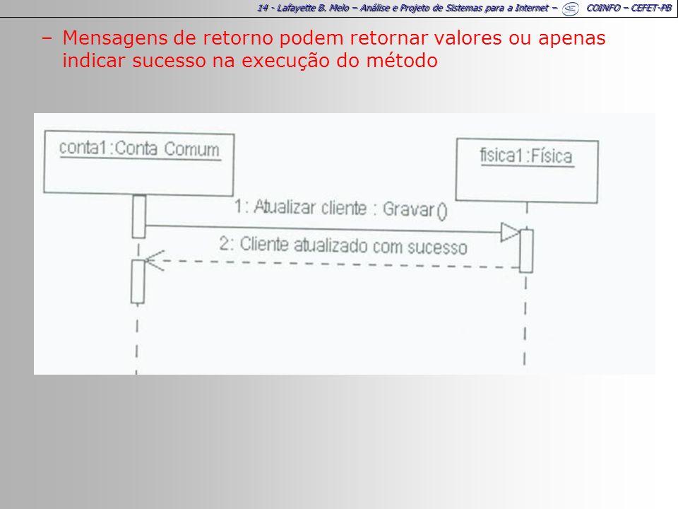 14 - Lafayette B. Melo – Análise e Projeto de Sistemas para a Internet – COINFO – CEFET-PB –Mensagens de retorno podem retornar valores ou apenas indi