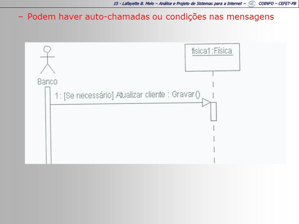 15 - Lafayette B. Melo – Análise e Projeto de Sistemas para a Internet – COINFO – CEFET-PB –Podem haver auto-chamadas ou condições nas mensagens