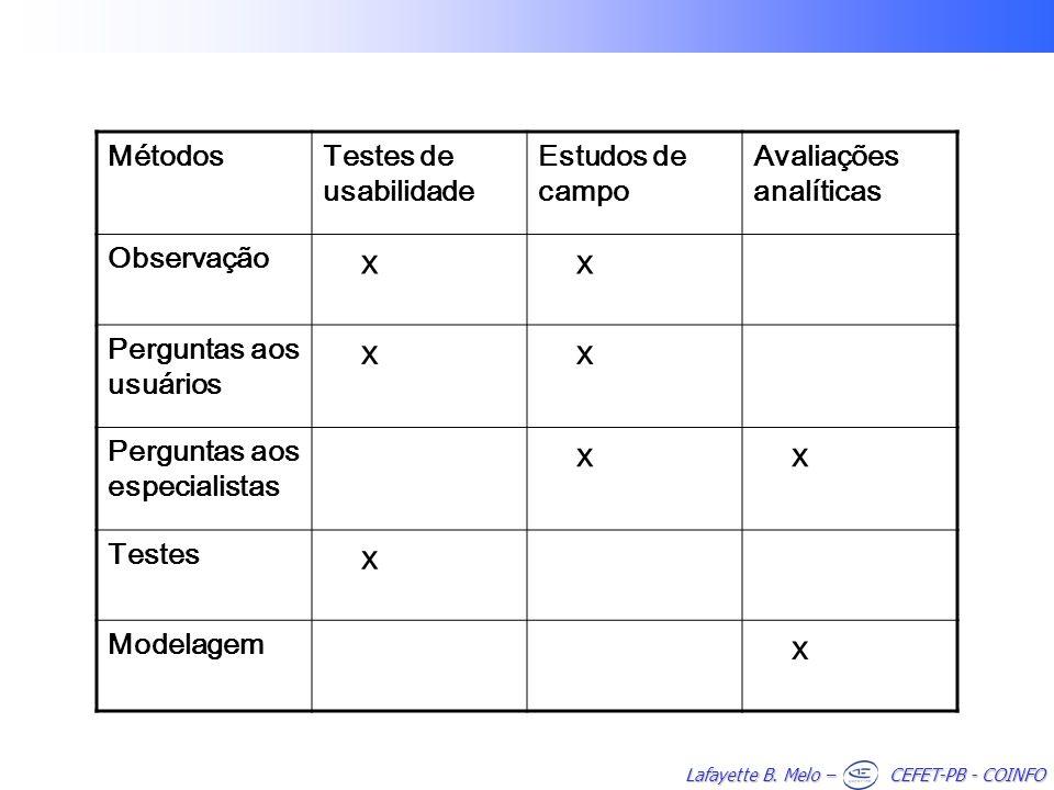 Lafayette B. Melo – CEFET-PB - COINFO MétodosTestes de usabilidade Estudos de campo Avaliações analíticas Observação x x Perguntas aos usuários x x Pe