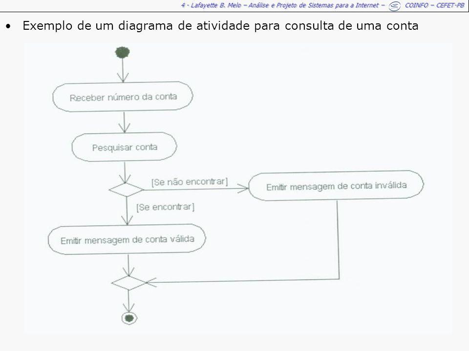 4 - Lafayette B. Melo – Análise e Projeto de Sistemas para a Internet – COINFO – CEFET-PB Exemplo de um diagrama de atividade para consulta de uma con