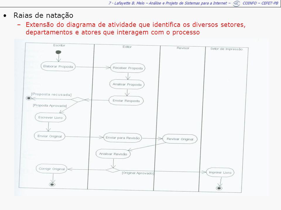 7 - Lafayette B. Melo – Análise e Projeto de Sistemas para a Internet – COINFO – CEFET-PB Raias de natação –Extensão do diagrama de atividade que iden