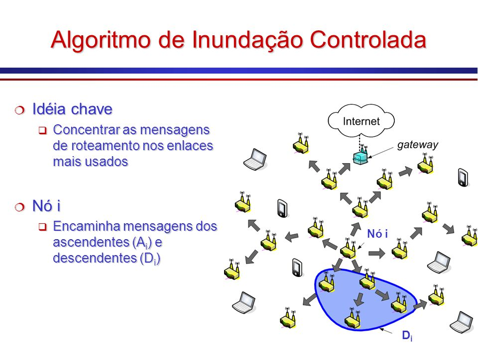 No carro: Redes Veiculares Reprodução do Car-to-Car Consortium (http://www.car-to-car.org) Comunicação Comunicação Entre veículos (V2V – vehicle to vehicle) Entre veículos (V2V – vehicle to vehicle) Entre veículos e infra-estrutura (V2R – vehicle to roadside) Entre veículos e infra-estrutura (V2R – vehicle to roadside) Comunicação Comunicação Entre veículos (V2V – vehicle to vehicle) Entre veículos (V2V – vehicle to vehicle) Entre veículos e infra-estrutura (V2R – vehicle to roadside) Entre veículos e infra-estrutura (V2R – vehicle to roadside)